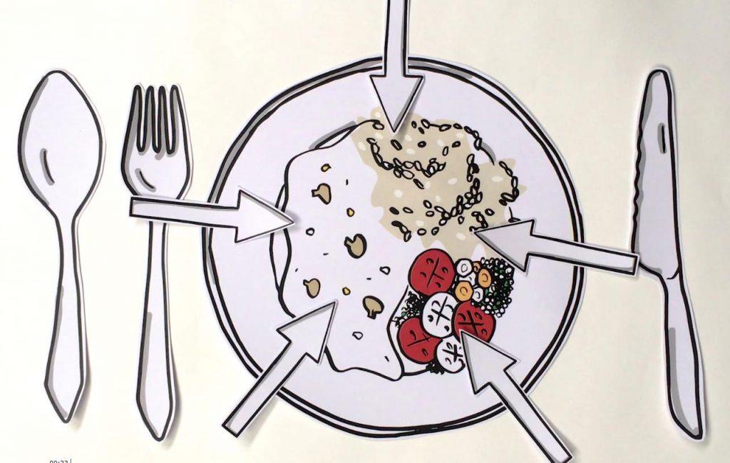 Zeichnung eines vollen Tellers, seitlich Messer, Gabel und Löffel. Vier Pfeile zeigen auf auf das, was auf dem Teller liegt.